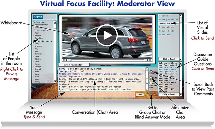 online focus groups in real-time moderator view