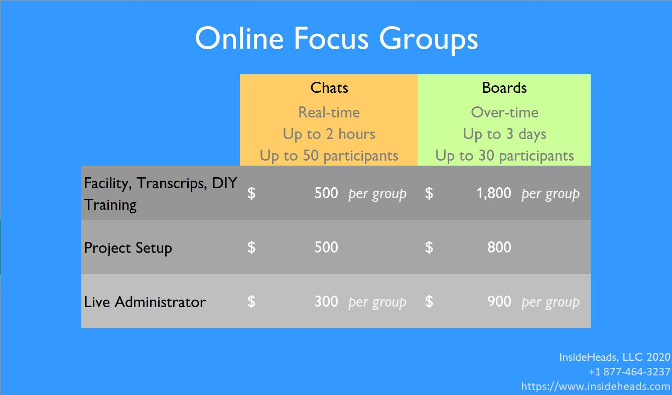 InsideHeads Price Chart for Online Focus Groups